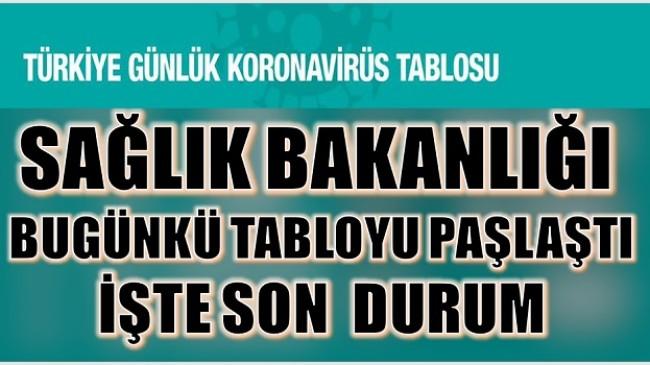 BUGÜNE ( 16 EYLÜL )  AİT KORONAVİRÜS TABLOSU